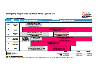 Emergency Response to Southern Africa Cyclone Idai Project List
