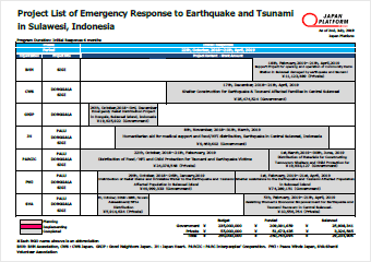 Emergency Response to Western Japan Floods Project List