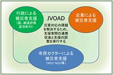被災者・被災地支援におけるJVOAD連携イメージ