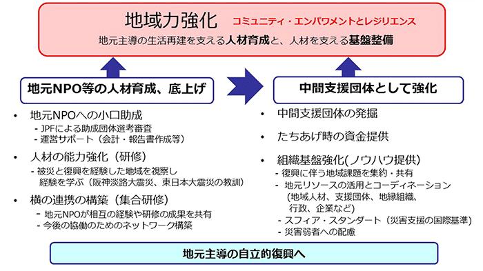 熊本地震被災者支援:JPF対応方針
