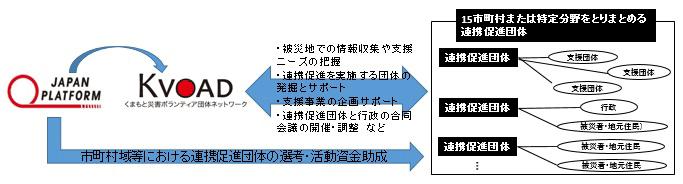 熊本の被災者・支援団体・行政等の