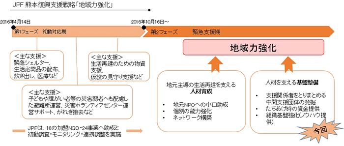JPFの熊本地震被災者支援