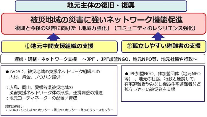 JPF「西日本豪雨被災者支援2018」:今後の方針と戦略