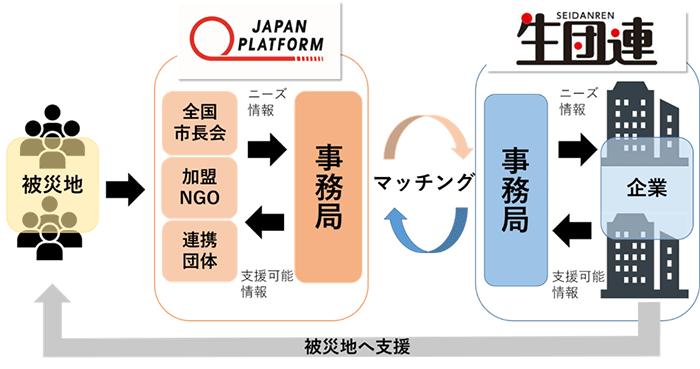 緊急人道支援 国際NGOのジャパン・プラットフォームと国民生活産業・消費者団体連合会が「災害時における連携協力に関する協定」を締結